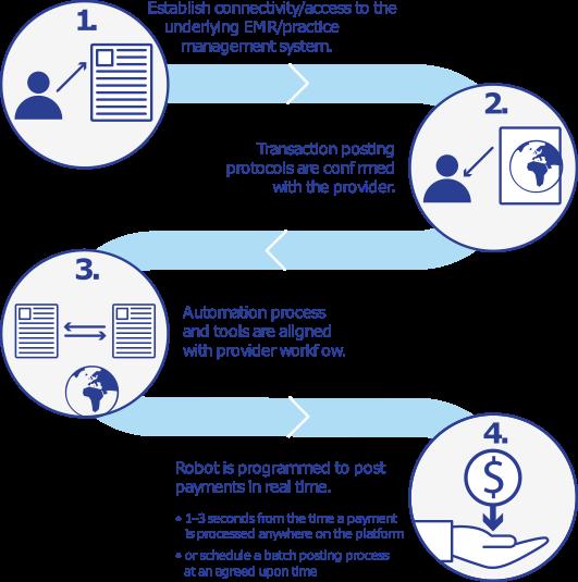 RPA Diagram EHR-EMR Payment Integration Liquid Payments